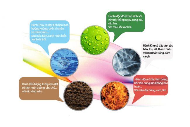 Đặc tính cơ bản màu sắc theo thuyết ngũ hành