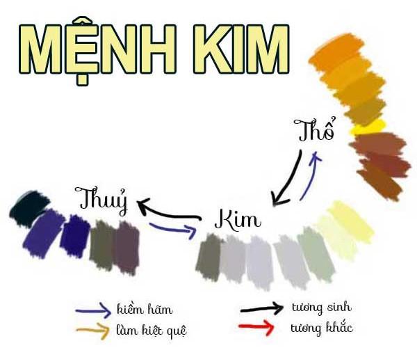 Mạng Kim hợp màu gì, nên đeo vòng đá phong thủy như thế nào?