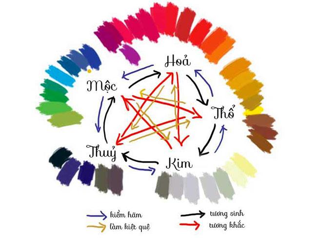 màu sắc của các mệnh trong ngũ hành