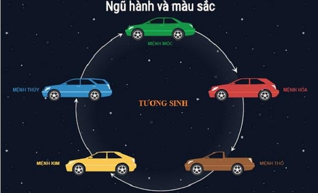 Người mệnh Kim nên chọn màu xe tương sinh như màu vàng, màu nâu.